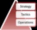 STO Diagram.png