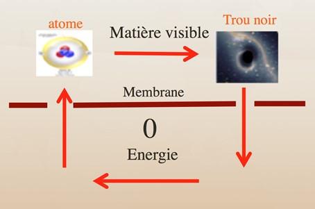 Le cycle de l'énergie dans l'univers