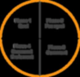 Conduite de projet - Cercle de Fiutak