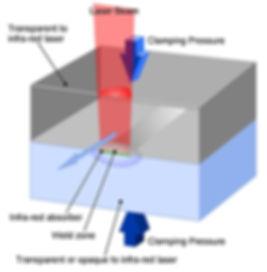 Diagram for laser welding plastics
