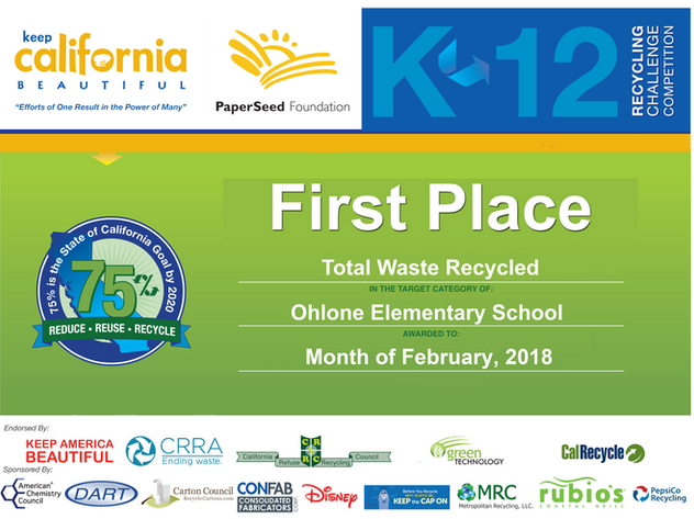 Total Waste Recycled 2018-1st