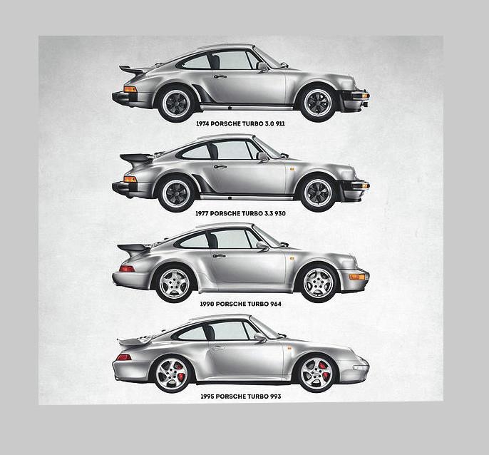 Porsche 911 Turbo Timeline