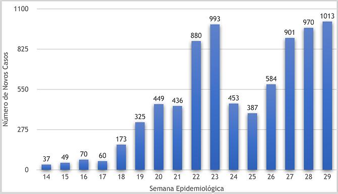 Niterói volta a registrar mil casos de Covid em uma semana