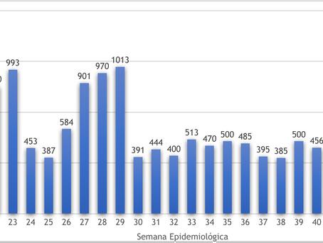 Covid muda de patamar em Niterói, com 1.251 novos casos e 21 mortes na semana