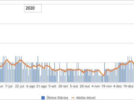 Terceira onda da Covid em Niterói é a mais letal e abril tem recorde de mortes