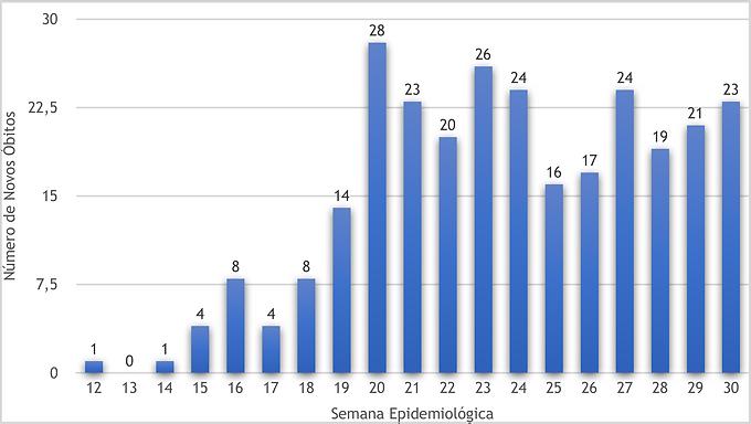 Número de notificações de mortes por Covid não cai em Niterói: foram 23 em uma semana