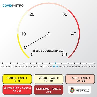 São Gonçalo tem índices de Covid-19 melhores que Niterói, proporcionalmente