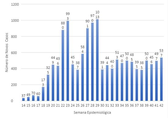 Niterói tem maior número de casos de Covid, em uma semana, desde julho