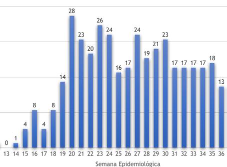 Covid-19: com 497 casos e 13 mortes na semana, Niterói segue no Alerta Máximo