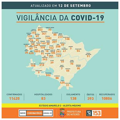 Número de casos e mortes cai pela segunda semana, em Niterói