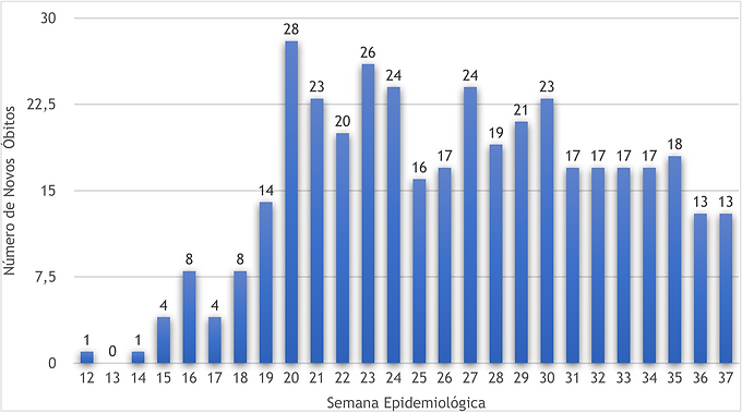 Covid-19: Niterói divulga três números diferentes de mortes na semana