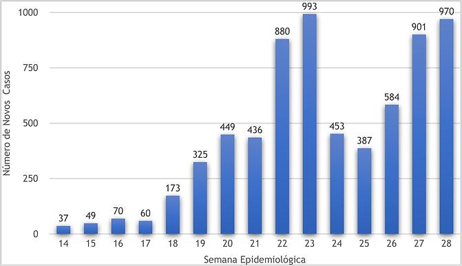 Niterói registra mil casos de Covid e 19 mortes em uma semana