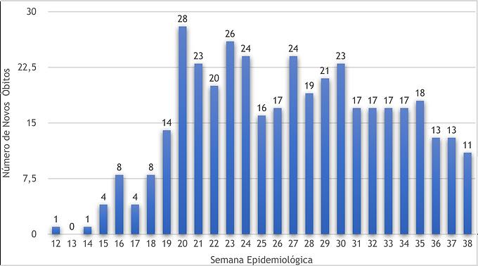 Covid-19: Niterói registra 11 mortes em uma semana, menor número desde maio