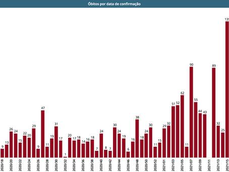 Covid matou mais em Niterói este ano do que em 2020