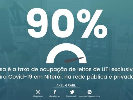 Ocupação de leitos UTI Covid em Niterói não cede e termina a semana em 90%