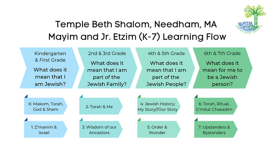 TBS K-7 Learning Flow (transparent).png