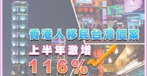 香港人移民台灣個案 上半年激增116%