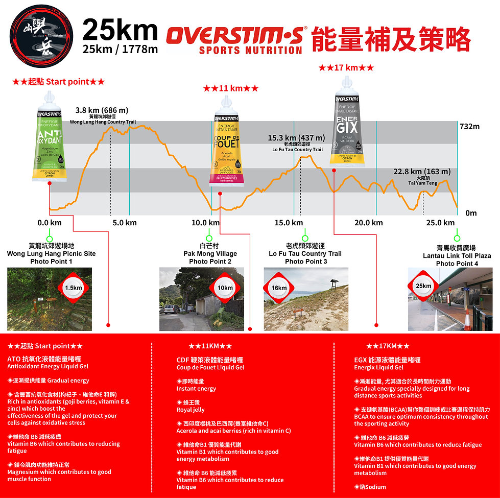 25km 能量補及策略3-01-01.jpg