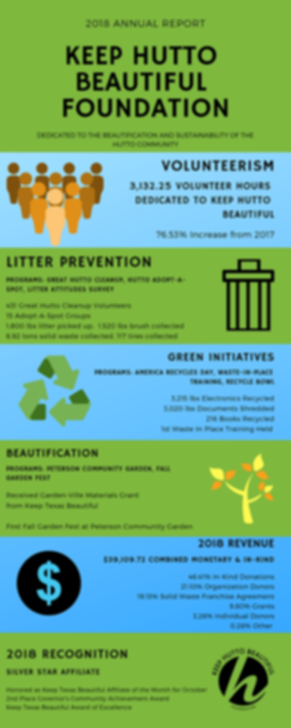 Keep Hutto Beautiful Annual Report Draft