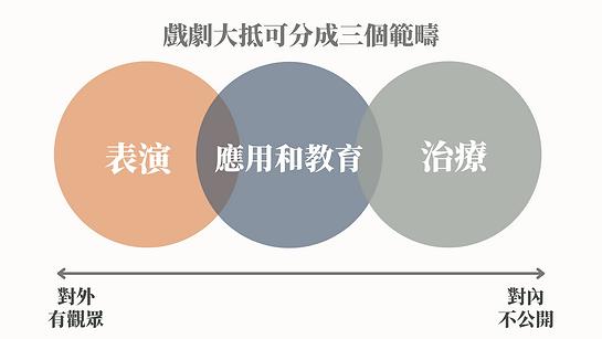 應用戲劇與戲劇治療簡介(中學).png