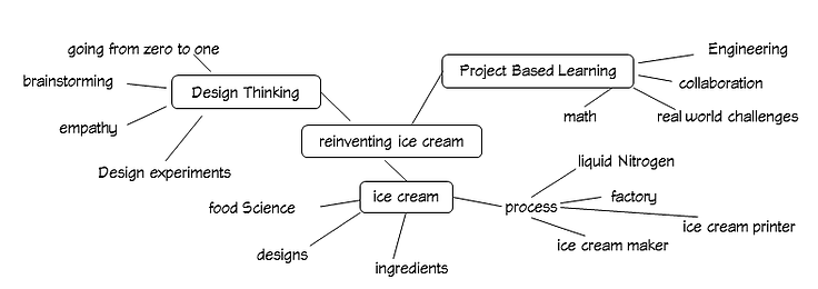 reinvent something by combining Design Thinking, Project Based Learning, and that something