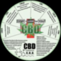 cbd hemp wheel.png