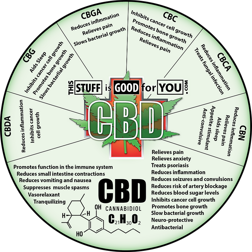cbd hemp wheel.png
