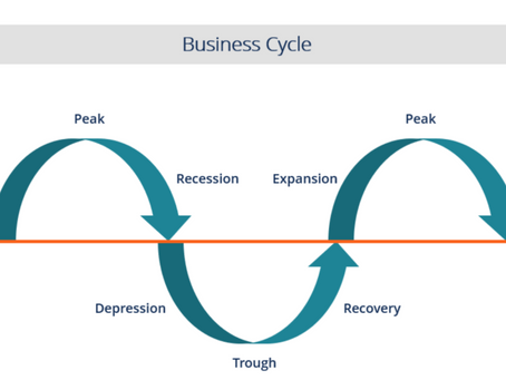 Which business cycle phase are we in and what should you be investing in?