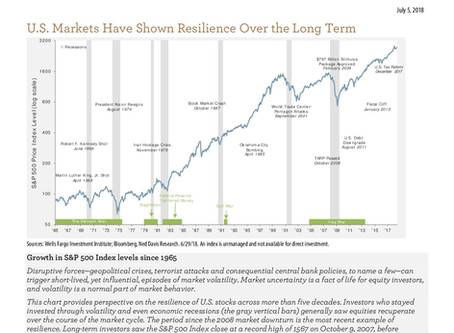 A Perspective On The Resilience of U.S. Stocks Across More Than Five Decades
