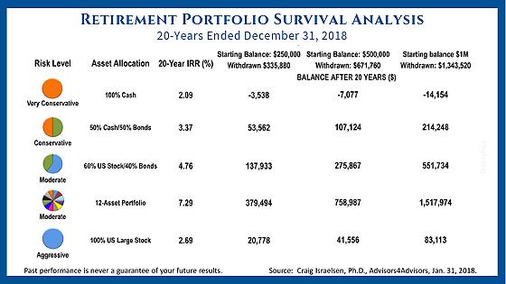 Retirement Income Portfolio Survival