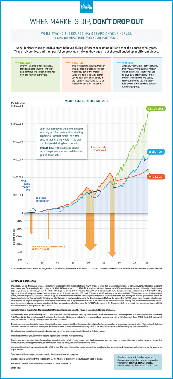 When Markets Dip, Don't Drop Out