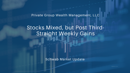 Stocks Mixed, but Post Third-Straight Weekly Gains