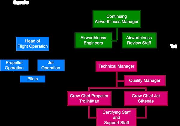 Organisation för underhåll och flygvärdighet