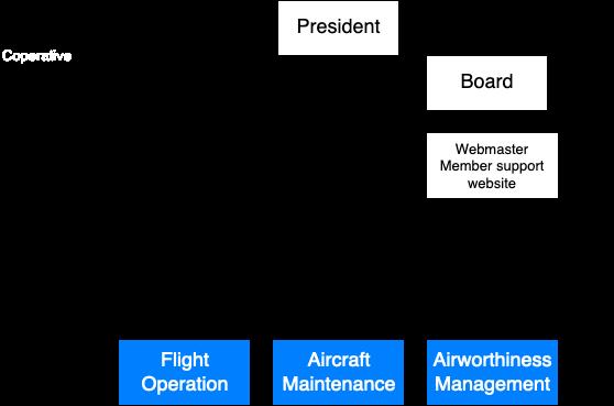 Flygoperativa Organisationen