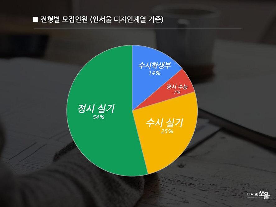 디자인쏘울2021학년도 미대입시설명회.jpg