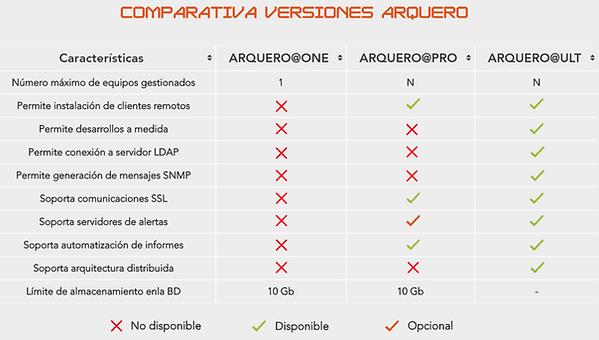 Comparativa Versines Arquero