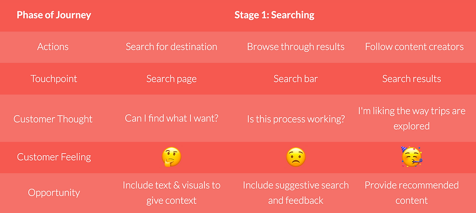 CustomerJourney-Searching.png