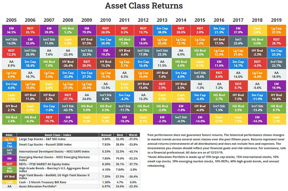 Asset Class Returns 2019.png