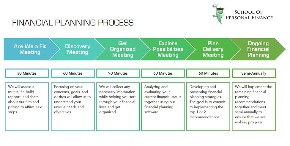 Financial_Planning_Process_Timeline_Upda