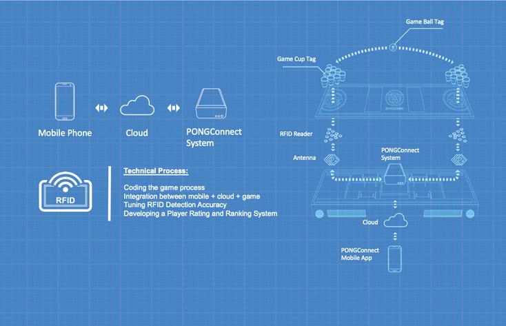 PONGConnect Blueprint.png