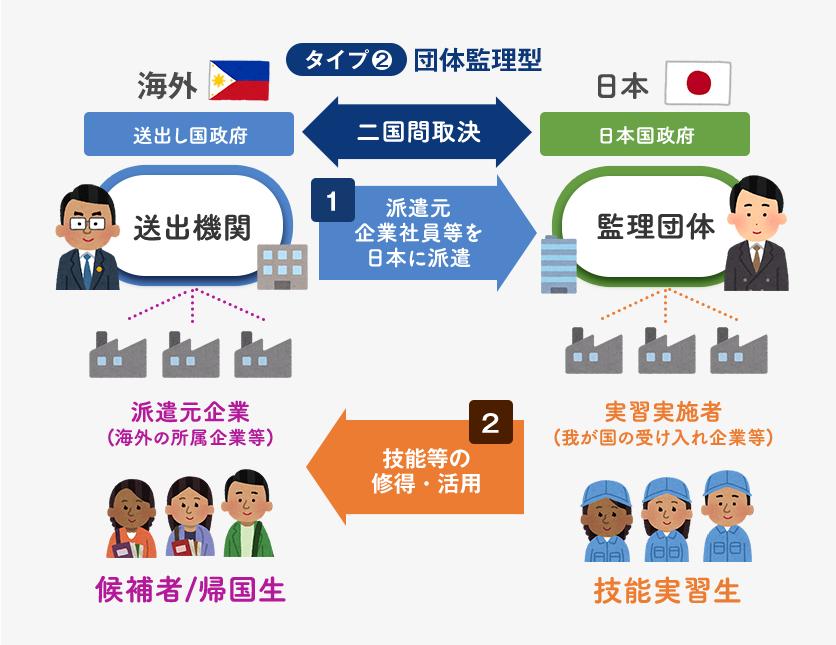 フィリピン技能実習生|技能実習生制度|受入れのタイプ|団体監理型