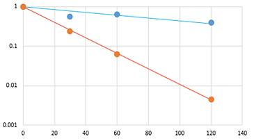 RA-03 感染価相対比グラフc.png