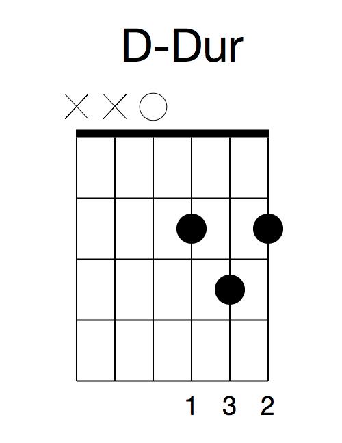 D-Dur-Gitarrengriff