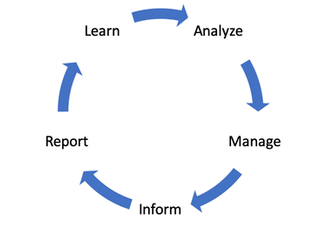 Applying a Continuous Improvement Model to Stay Current with COVID-19 Protocols