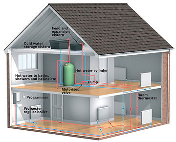 Heat only Boiler System, Cold Water Tank, pump, boiler installation