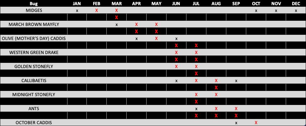 Upper Madison Hatch Chart.png