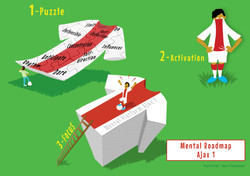 Infographic Ajax Pro Soccer youth Academ