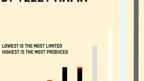 Kanye West está exagerando? Veja o ranking por quantidade de TODOS os Yeezy Boost 350 V2!