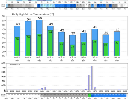 Forecast for Long Island Through Thanksgiving Weekend