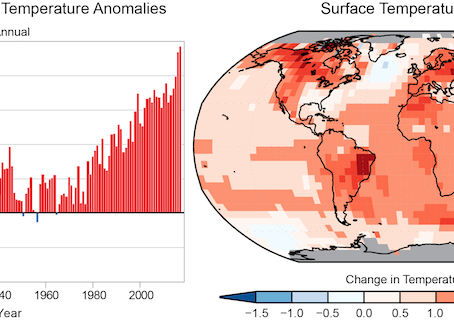 Global Warming Findings: It's Going to get Much Hotter in the Coming Decades